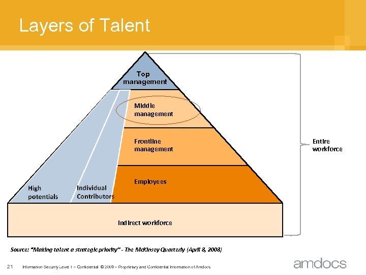 "Layers of Talent Top management Middle management Frontline management Employees Indirect workforce Source: ""Making"