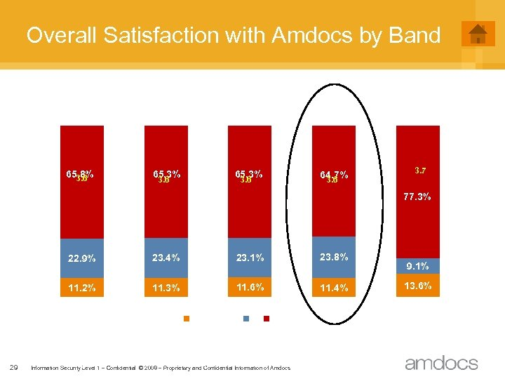 Overall Satisfaction with Amdocs by Band 65. 8% 3. 6 65. 3% 3. 6