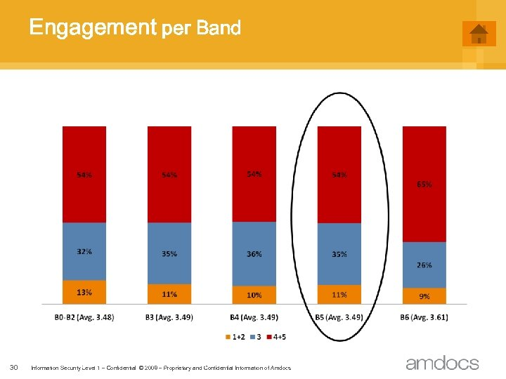 Engagement per Band 30 Information Security Level 2 - Sensitive. © 2008 - Proprietary
