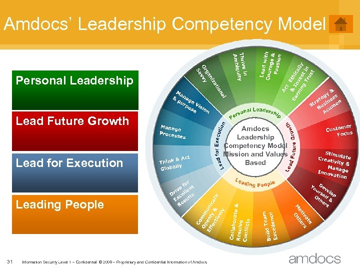 Amdocs' Leadership Competency Model Personal Leadership Lead Future Growth Lead for Execution Leading People