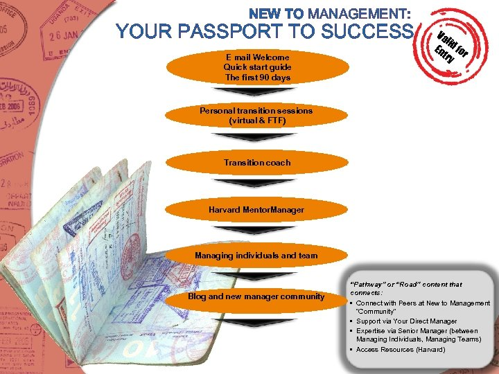 NEW TO MANAGEMENT: YOUR PASSPORT TO SUCCESS E mail Welcome Quick start guide The