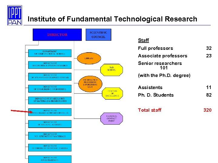 Institute of Fundamental Technological Research Staff Full professors 32 Associate professors 23 Senior researchers