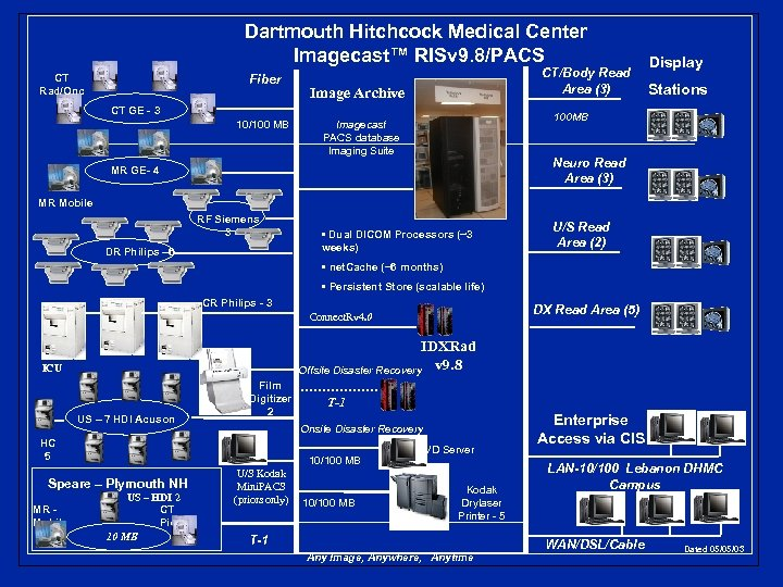 Dartmouth Hitchcock Medical Center Imagecast™ RISv 9. 8/PACS CT Rad/Onc Fiber CT/Body Read Area