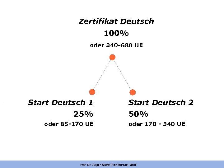 Zertifikat Deutsch 100% oder 340 -680 UE Start Deutsch 1 25% oder 85 -170