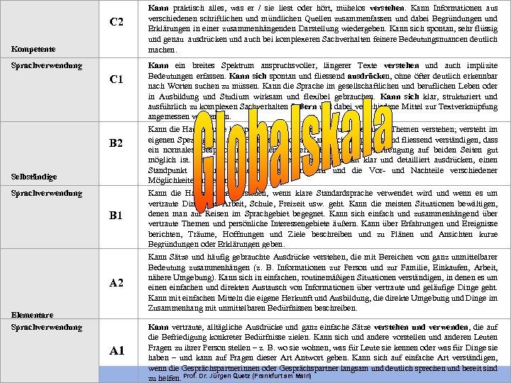 C 2 Kompetente Sprachverwendung C 1 B 2 Selbständige Sprachverwendung B 1 A