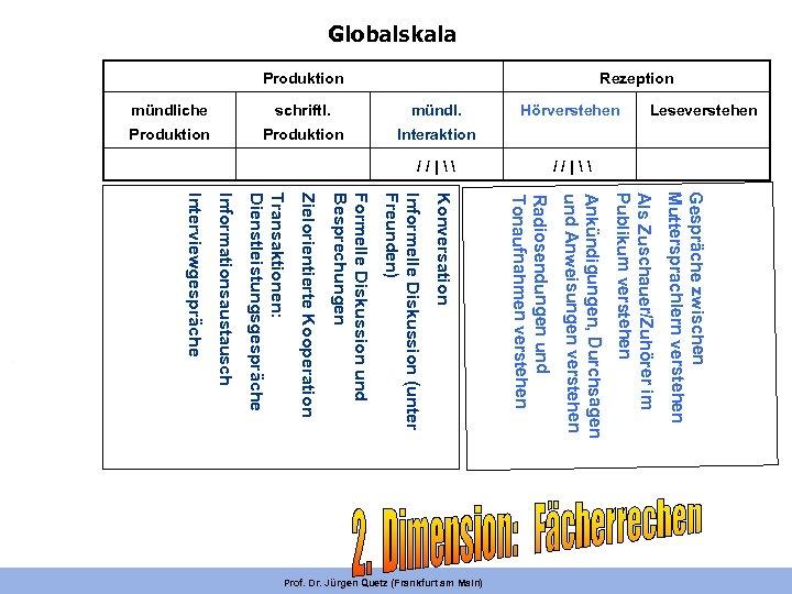 Globalskala Rezeption Produktion Gespräche zwischen Muttersprachlern verstehen Als Zuschauer/Zuhörer im Publikum verstehen Ankündigungen, Durchsagen