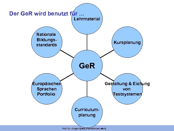 Der Ge. R wird benutzt für. . . Lehrmaterial Nationale Bildungsstandards Kursplanung Ge. R
