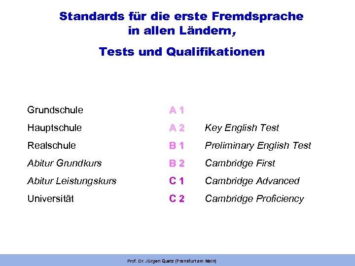 Standards für die erste Fremdsprache in allen Ländern, Tests und Qualifikationen Grundschule A 1