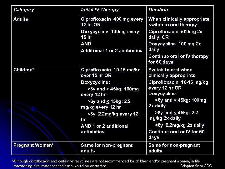 Category Initial IV Therapy Duration Adults Ciprofloxacin 400 mg every 12 hr OR Doxycycline
