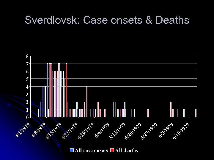 Sverdlovsk: Case onsets & Deaths