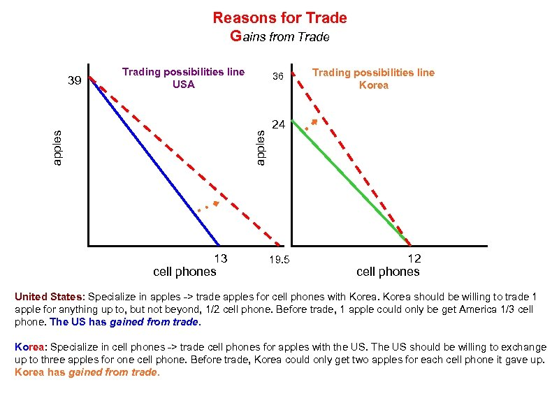 Reasons for Trade Gains from Trade Trading possibilities line USA 36 apples 39 13