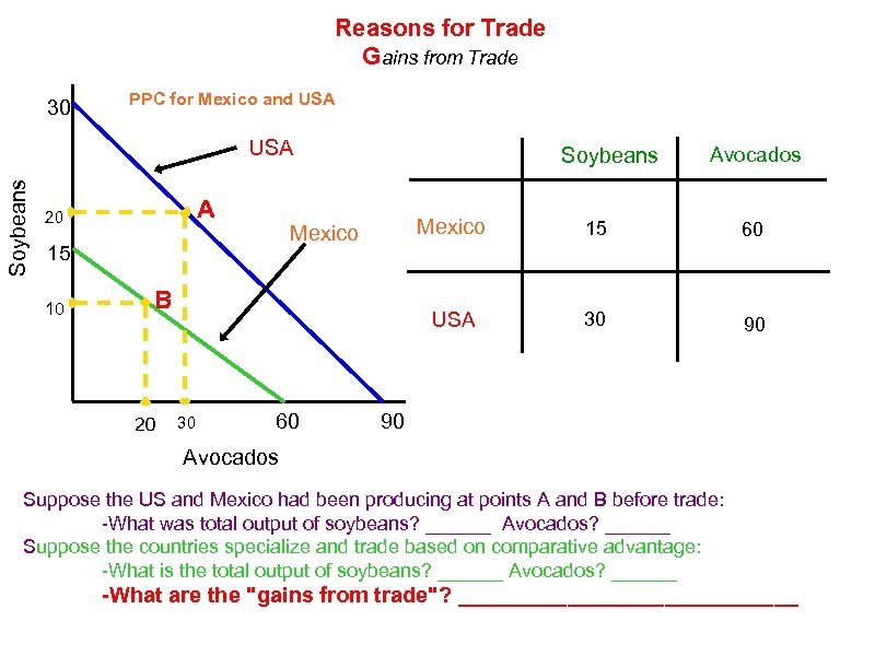 Reasons for Trade Gains from Trade 30 PPC for Mexico and USA Soybeans USA