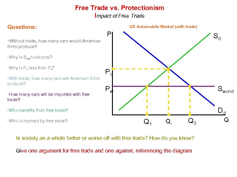 Free Trade vs. Protectionism Impact of Free Trade Questions: US Automobile Market (with trade)