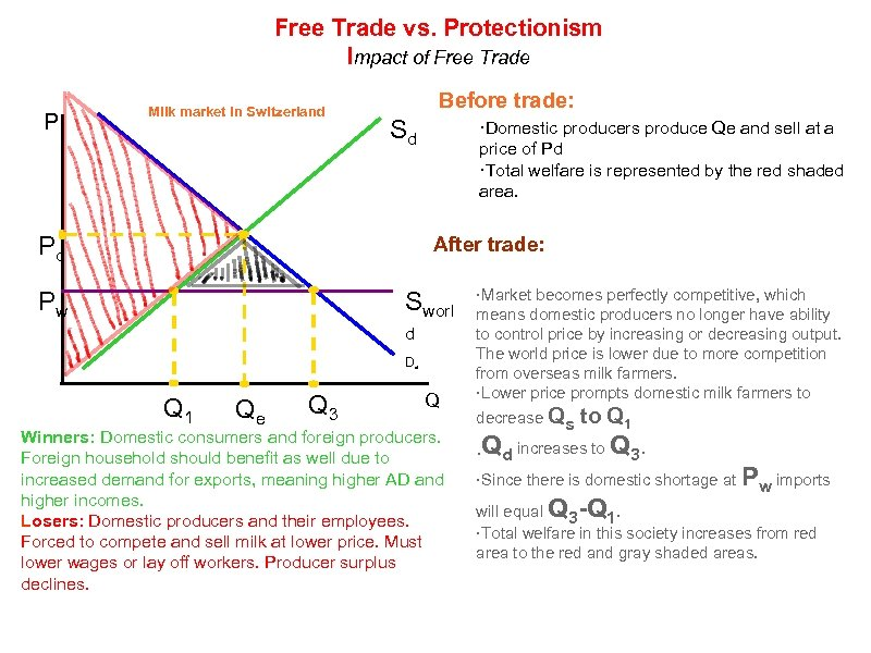 Free Trade vs. Protectionism Impact of Free Trade P Milk market in Switzerland Before