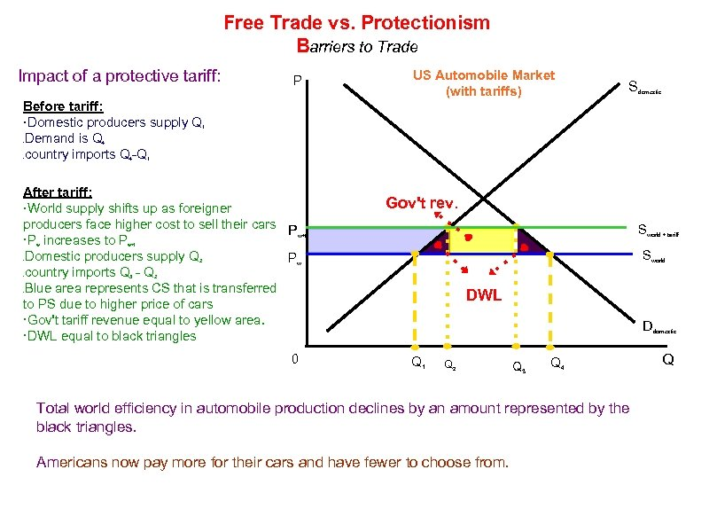 Free Trade vs. Protectionism Barriers to Trade Impact of a protective tariff: Before tariff: