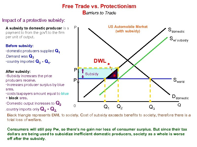 Free Trade vs. Protectionism Barriers to Trade Impact of a protective subsidy: A subsidy