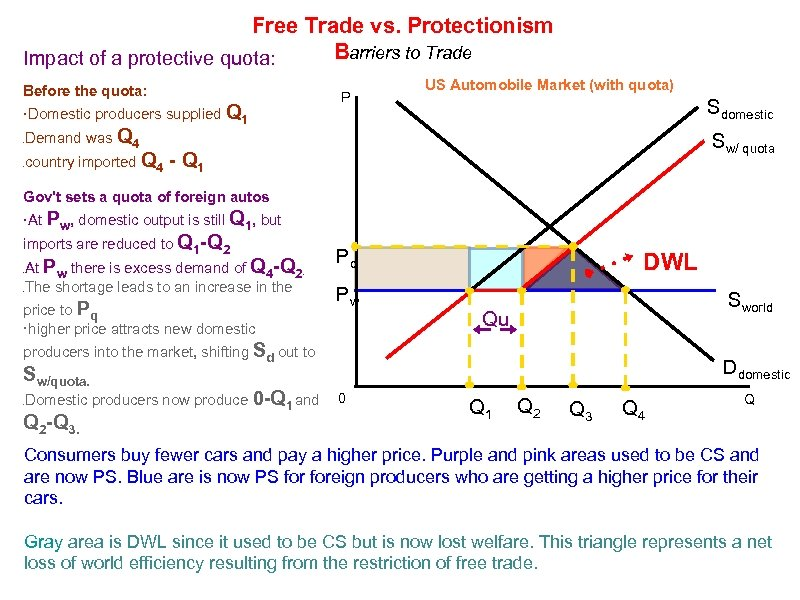 Free Trade vs. Protectionism Barriers to Trade Impact of a protective quota: Before the