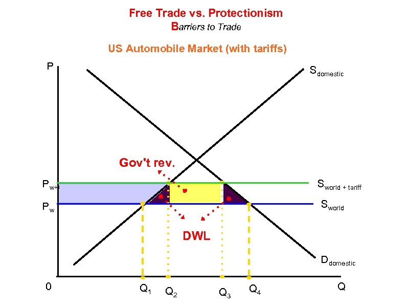 Free Trade vs. Protectionism Barriers to Trade US Automobile Market (with tariffs) P Sdomestic