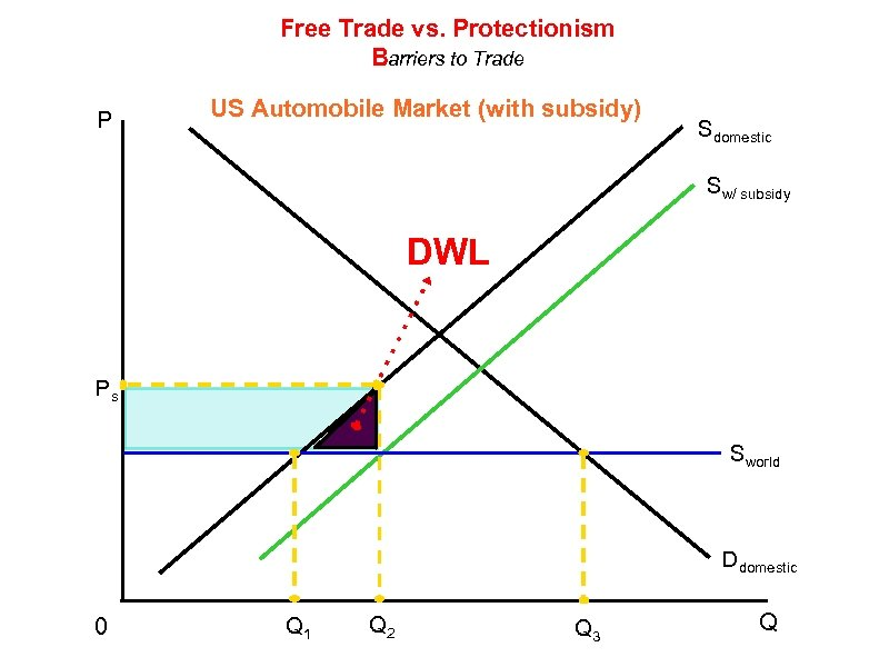 Free Trade vs. Protectionism Barriers to Trade P US Automobile Market (with subsidy) Sdomestic