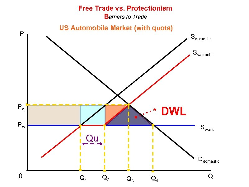 Free Trade vs. Protectionism Barriers to Trade P US Automobile Market (with quota) Sdomestic