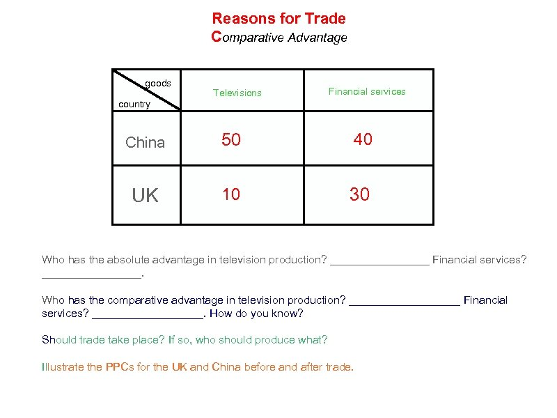 Reasons for Trade Comparative Advantage goods Televisions Financial services country China 50 40 UK
