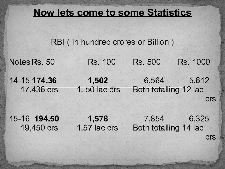 Now lets come to some Statistics RBI ( In hundred crores or Billion )