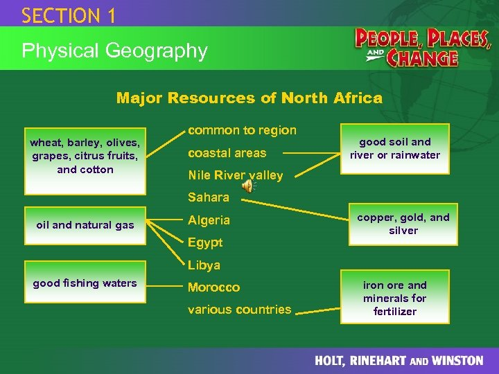 SECTION 1 Physical Geography Major Resources of North Africa wheat, barley, olives, grapes, citrus