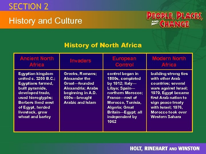 SECTION 2 History and Culture History of North Africa Ancient North Africa Egyptian kingdom