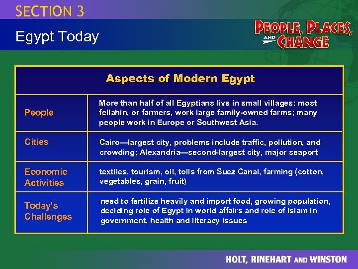 SECTION 3 Egypt Today Aspects of Modern Egypt People More than half of all