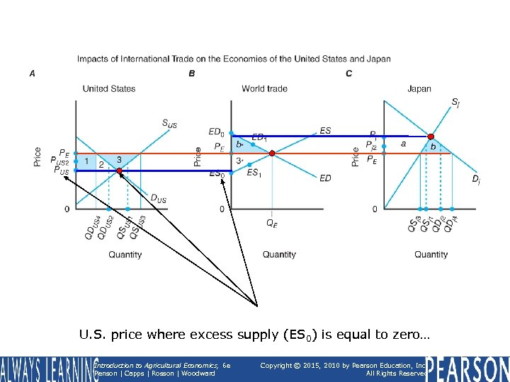 U. S. price where excess supply (ES 0) is equal to zero… Introduction to