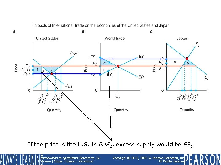 If the price is the U. S. Is PUS 2, excess supply would be