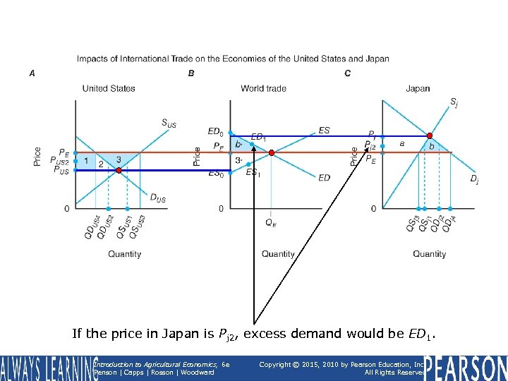 If the price in Japan is Pj 2, excess demand would be ED 1.
