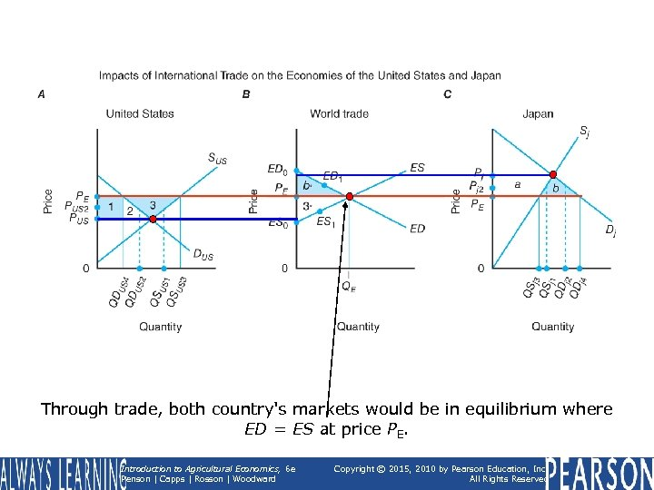 Through trade, both country's markets would be in equilibrium where ED = ES at
