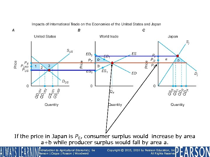 If the price in Japan is PE, consumer surplus would increase by area a+b