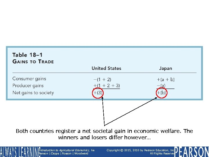 Both countries register a net societal gain in economic welfare. The winners and losers