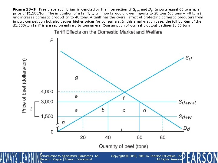 Figure 18– 3 Free trade equilibrium is denoted by the intersection of Sd+w and