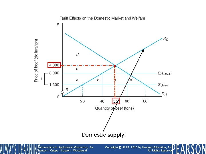 50 Domestic supply Introduction to Agricultural Economics, 6 e Penson | Capps | Rosson