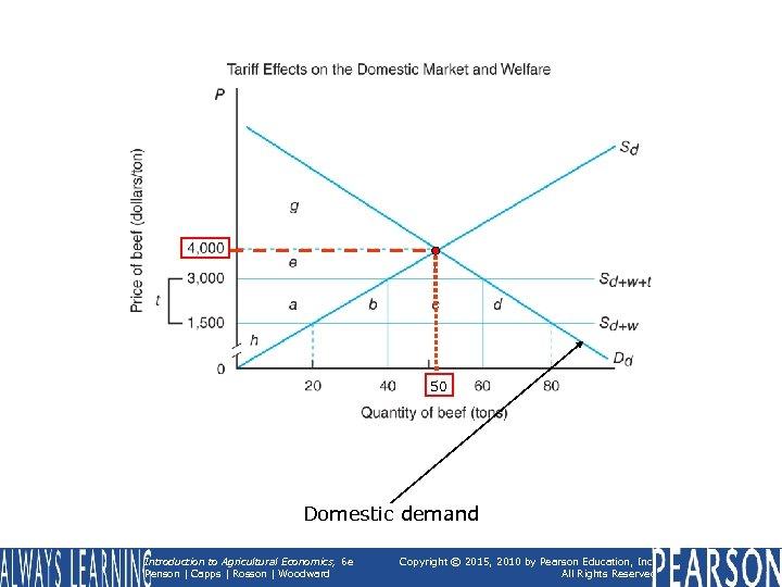50 Domestic demand Introduction to Agricultural Economics, 6 e Penson | Capps | Rosson