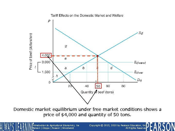 50 Domestic market equilibrium under free market conditions shows a price of $4, 000