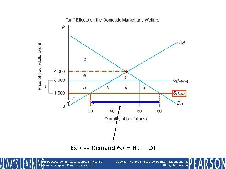 Excess Demand 60 = 80 − 20 Introduction to Agricultural Economics, 6 e Penson