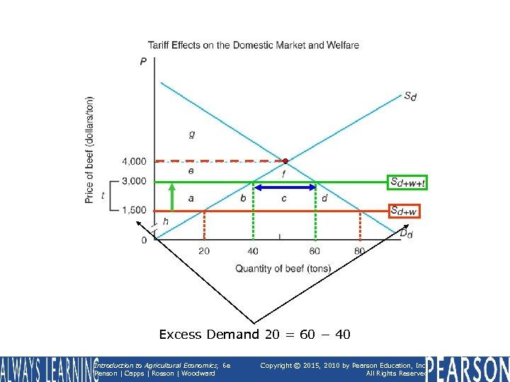 Excess Demand 20 = 60 − 40 Introduction to Agricultural Economics, 6 e Penson