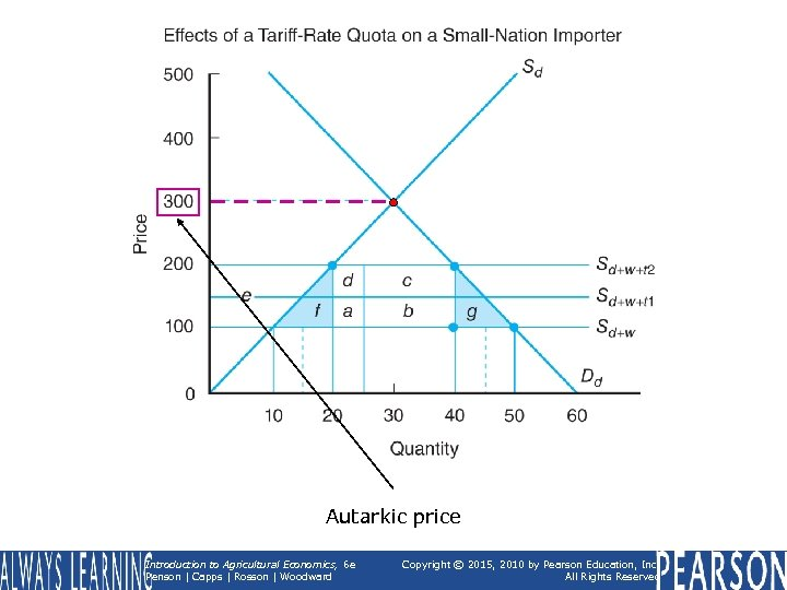 Autarkic price Introduction to Agricultural Economics, 6 e Penson | Capps | Rosson |