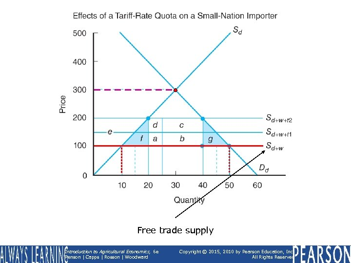 Free trade supply Introduction to Agricultural Economics, 6 e Penson | Capps | Rosson