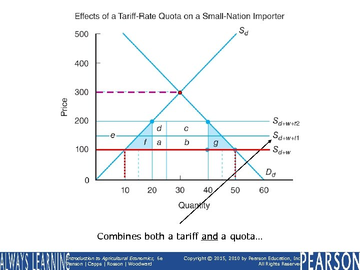 Combines both a tariff and a quota… Introduction to Agricultural Economics, 6 e Penson