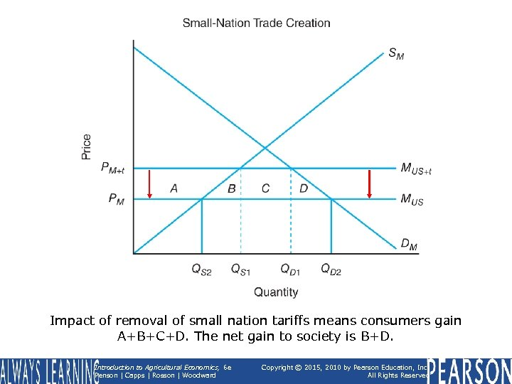 Impact of removal of small nation tariffs means consumers gain A+B+C+D. The net gain