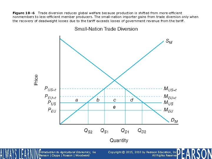 Figure 18– 6 Trade diversion reduces global welfare because production is shifted from more-efficient