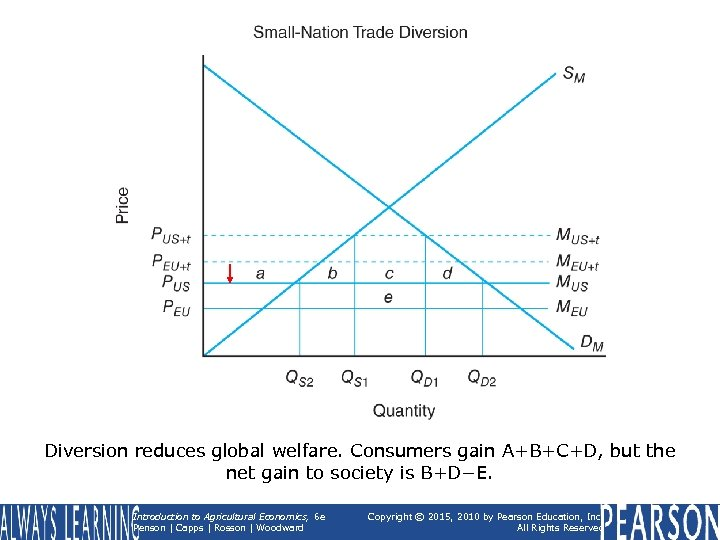 Diversion reduces global welfare. Consumers gain A+B+C+D, but the net gain to society is