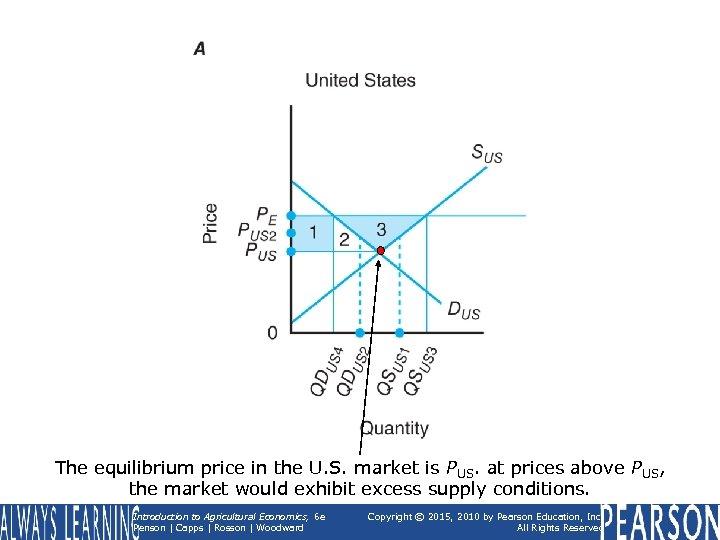 The equilibrium price in the U. S. market is PUS. at prices above PUS,