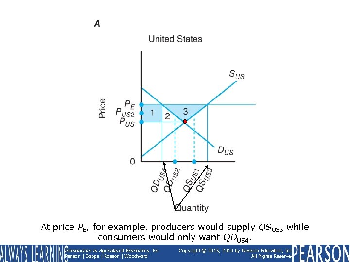 At price PE, for example, producers would supply QSUS 3 while consumers would only