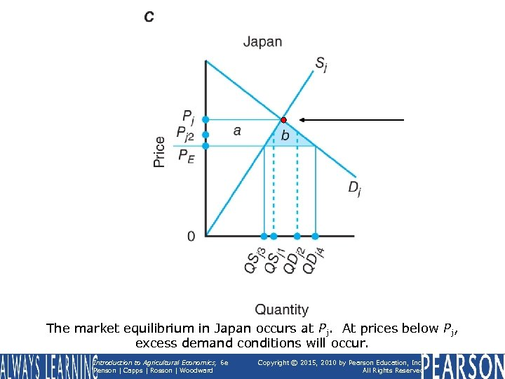 The market equilibrium in Japan occurs at Pj. At prices below Pj, excess demand